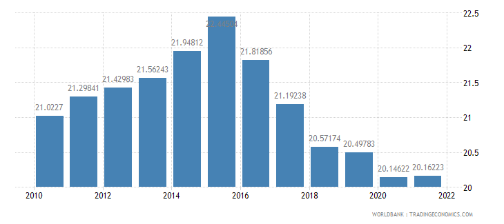 pakistan labor force female percent of total labor force wb data