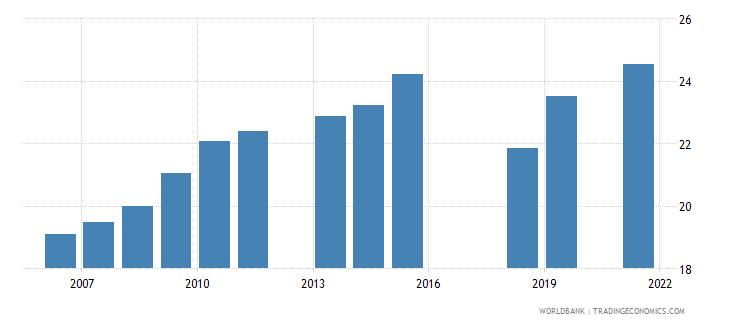 pakistan labor force participation rate female percent of female population ages 15 national estimate wb data