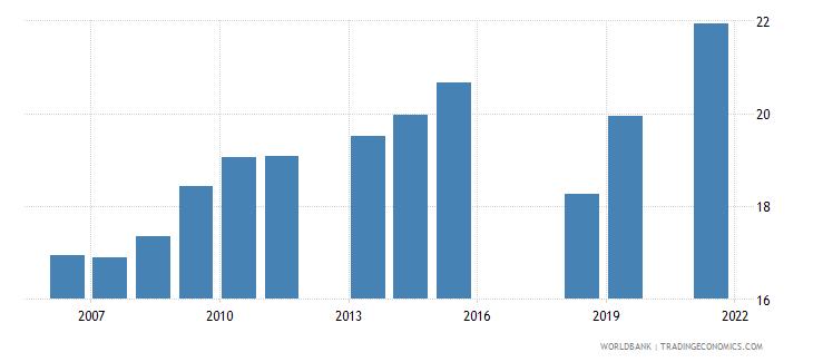 pakistan labor force participation rate for ages 15 24 female percent national estimate wb data