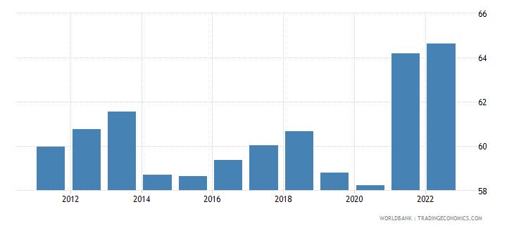 pakistan labor force participation rate for ages 15 24 male percent modeled ilo estimate wb data