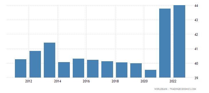 pakistan labor force participation rate for ages 15 24 total percent modeled ilo estimate wb data