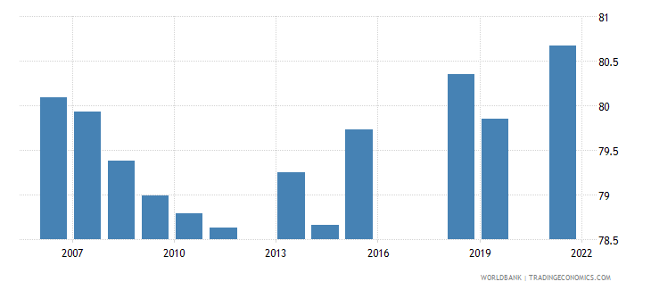pakistan labor force participation rate male percent of male population ages 15 national estimate wb data
