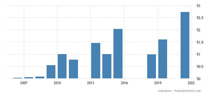 pakistan labor force participation rate total percent of total population ages 15 national estimate wb data
