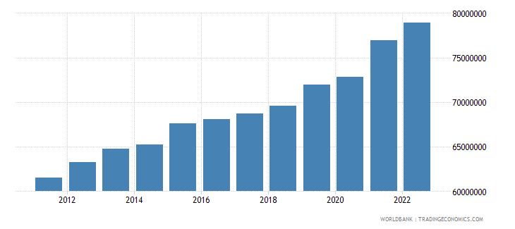 pakistan labor force total wb data