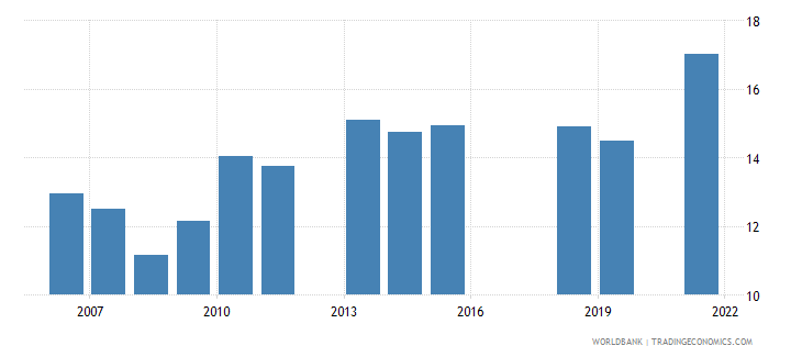 pakistan labor force with basic education female percent of female labor force wb data