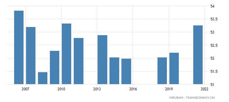 pakistan labor force with basic education percent of total wb data