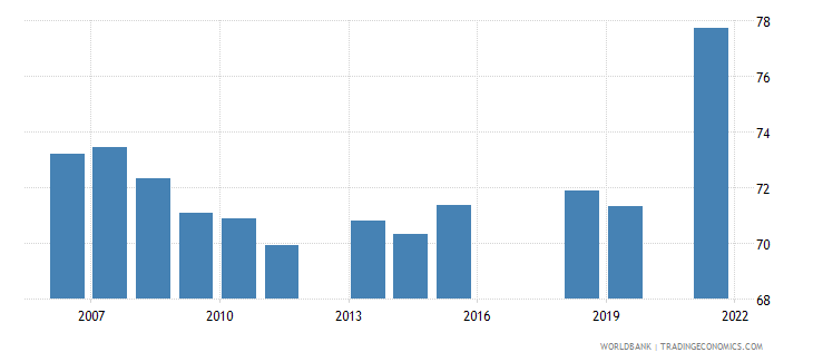 pakistan labor force with intermediate education male percent of male labor force wb data