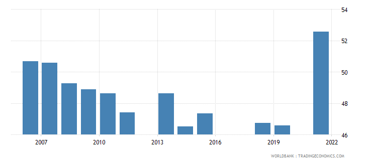 pakistan labor force with intermediate education percent of total wb data