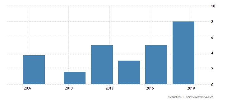pakistan lead time to import median case days wb data