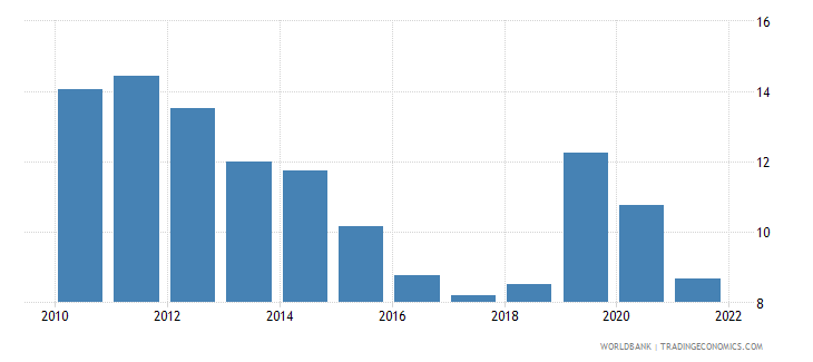 pakistan lending interest rate percent wb data