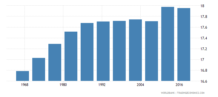 pakistan life expectancy at age 60 female wb data