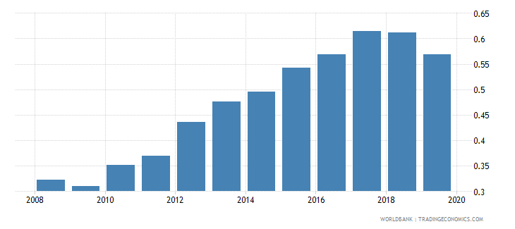 pakistan life insurance premium volume to gdp percent wb data
