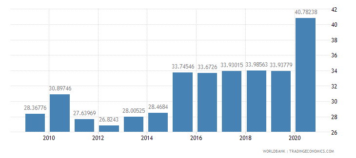 pakistan liner shipping connectivity index maximum value in 2004  100 wb data