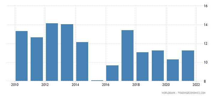 pakistan liquid assets to deposits and short term funding percent wb data
