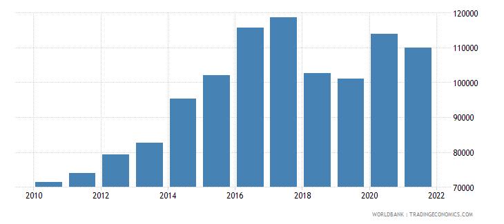 pakistan liquid liabilities in millions usd 2000 constant wb data
