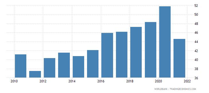 pakistan liquid liabilities to gdp percent wb data