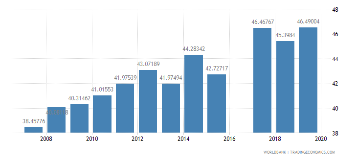 Pakistan Literacy Rate Adult Female Percent Of Females Ages 15 And Above