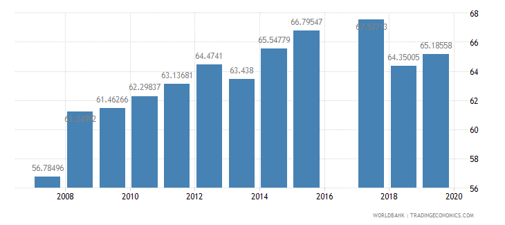 pakistan literacy rate youth female percent of females ages 15 24 wb data