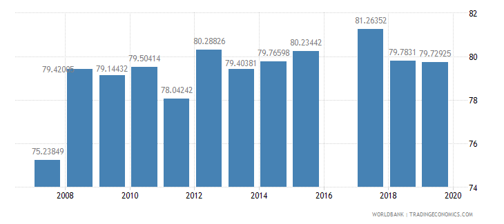 pakistan literacy rate youth male percent of males ages 15 24 wb data