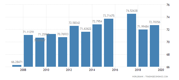 pakistan literacy rate youth total percent of people ages 15 24 wb data
