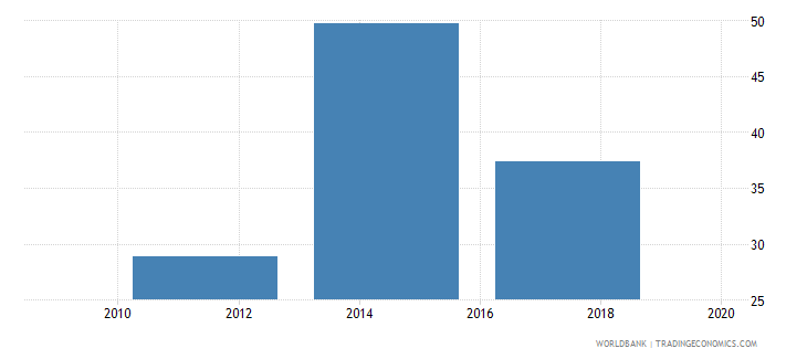 pakistan loan in the past year percent age 15 wb data