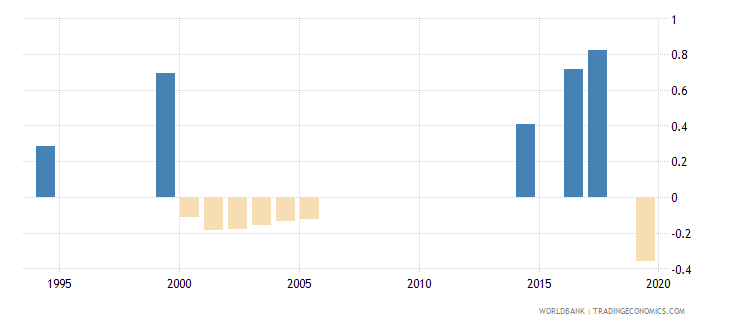 pakistan loans from nonresident banks net to gdp percent wb data
