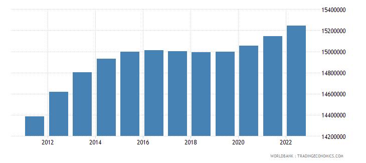 pakistan male population 00 04 wb data