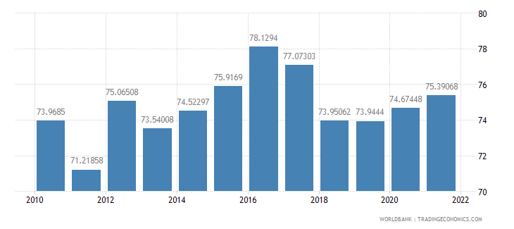 pakistan manufactures exports percent of merchandise exports wb data