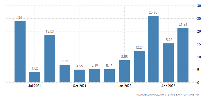 Pakistan Manufacturing Production