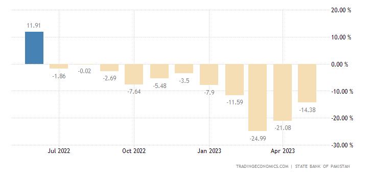 Pakistan Manufacturing Production
