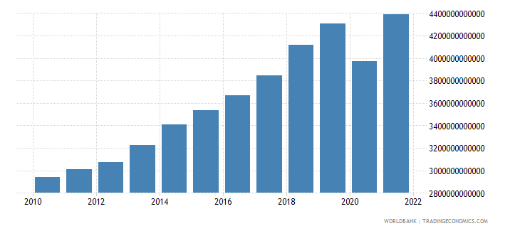 pakistan manufacturing value added constant lcu wb data