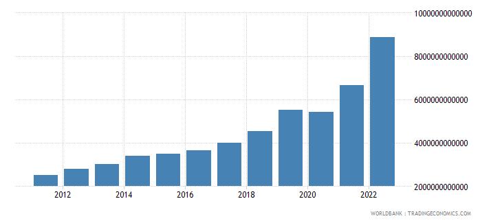 pakistan manufacturing value added current lcu wb data