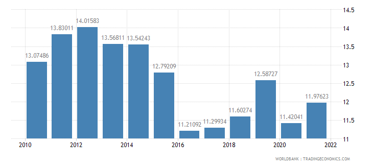 pakistan manufacturing value added percent of gdp wb data