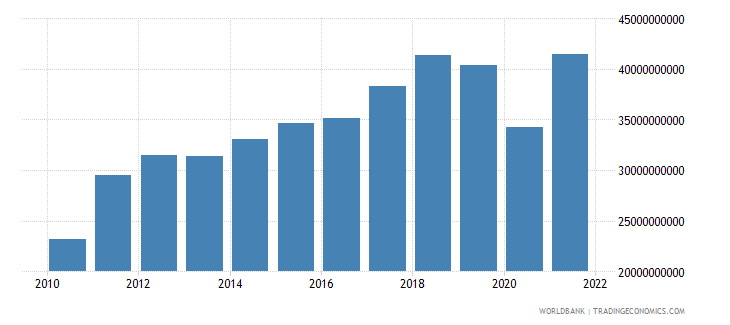 pakistan manufacturing value added us dollar wb data