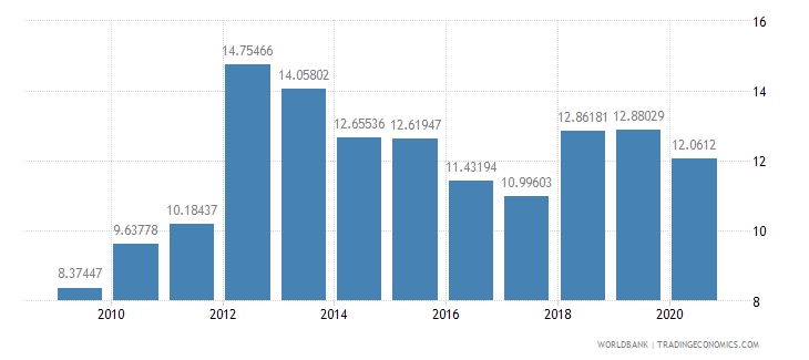 pakistan merchandise exports to developing economies in east asia  pacific percent of total merchandise exports wb data