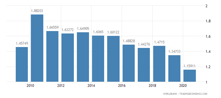 pakistan merchandise exports to developing economies in latin america  the caribbean percent of total merchandise exports wb data