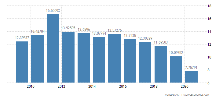 pakistan merchandise exports to developing economies in south asia percent of total merchandise exports wb data
