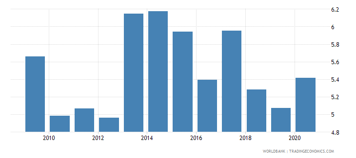 pakistan merchandise exports to developing economies in sub saharan africa percent of total merchandise exports wb data