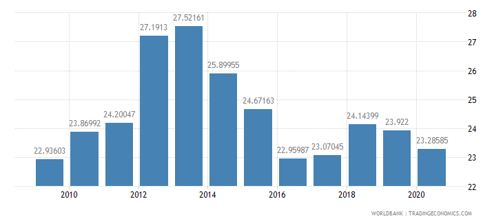 pakistan merchandise exports to developing economies outside region percent of total merchandise exports wb data