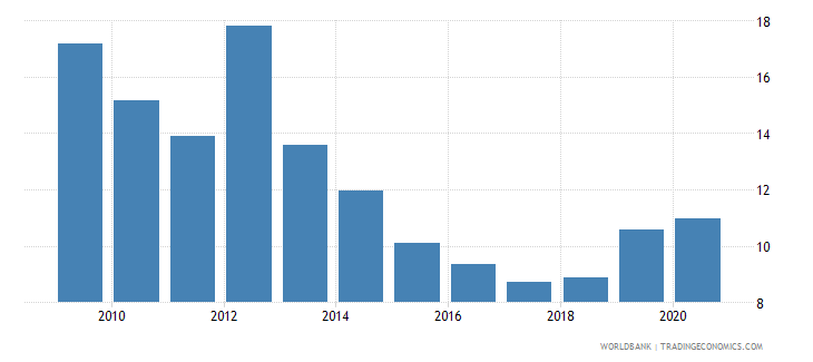 pakistan merchandise exports to economies in the arab world percent of total merchandise exports wb data