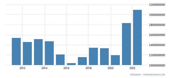 pakistan merchandise exports us dollar wb data