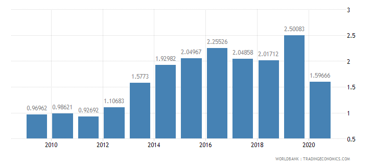 pakistan merchandise imports by the reporting economy residual percent of total merchandise imports wb data