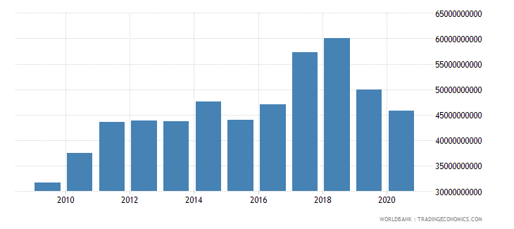 pakistan merchandise imports by the reporting economy us dollar wb data