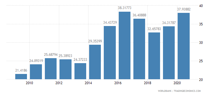 pakistan merchandise imports from developing economies in east asia  pacific percent of total merchandise imports wb data