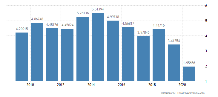 pakistan merchandise imports from developing economies in south asia percent of total merchandise imports wb data