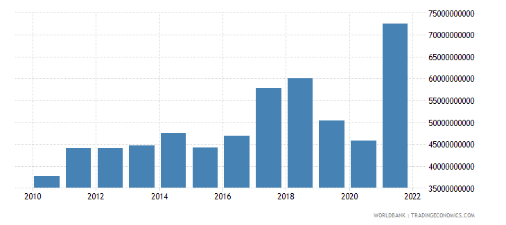 pakistan merchandise imports us dollar wb data