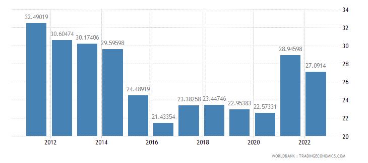 pakistan merchandise trade percent of gdp wb data