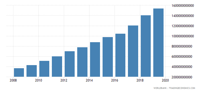 pakistan military expenditure current lcu wb data
