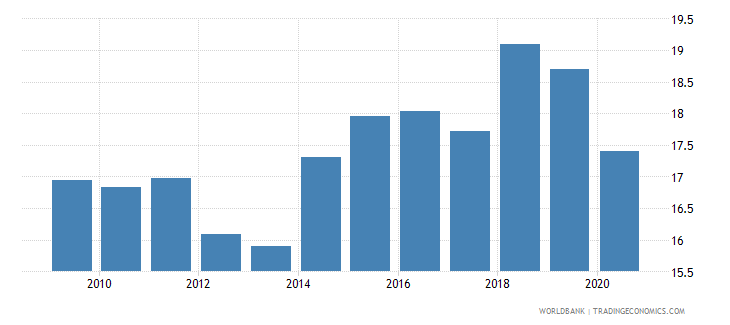 pakistan military expenditure percent of central government expenditure wb data