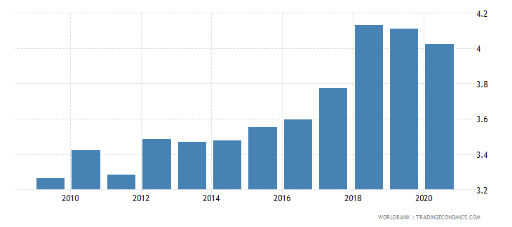 pakistan military expenditure percent of gdp wb data